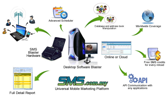 mobile marketing platform features