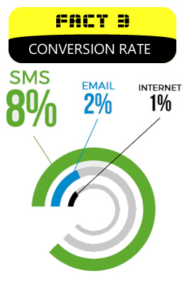 sms graph Conversion