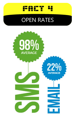 sms graph open rates
