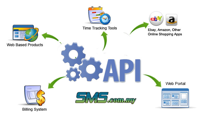 API code for bulk Sms system - SMS Whatsapp bulk database
